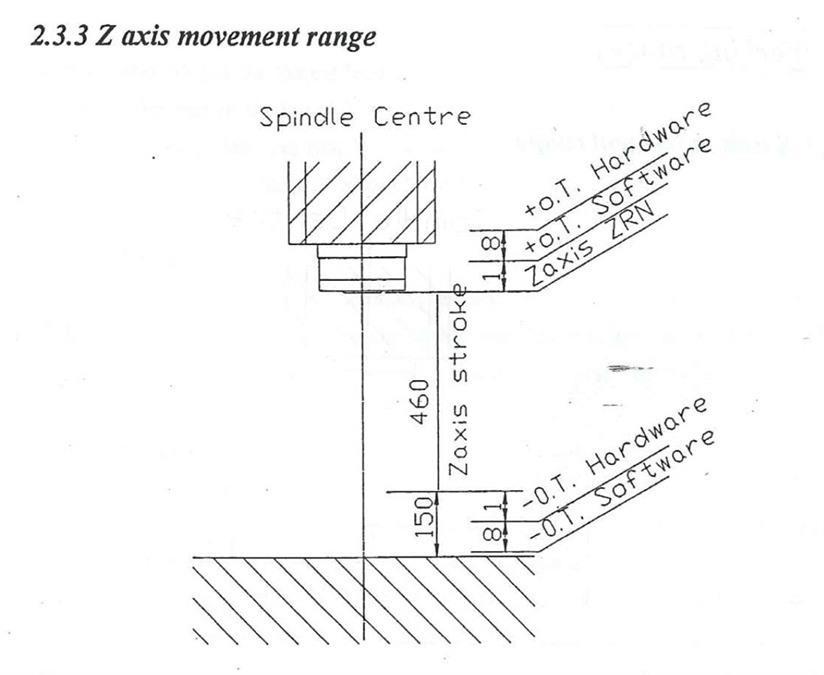 5 axis lathe axis diagram